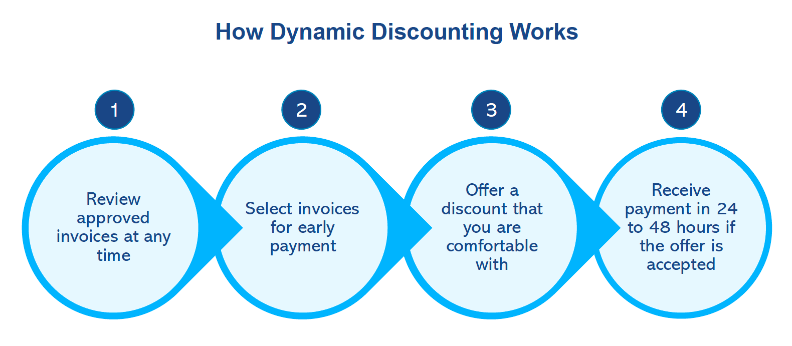 How Dynamic Discounting Works