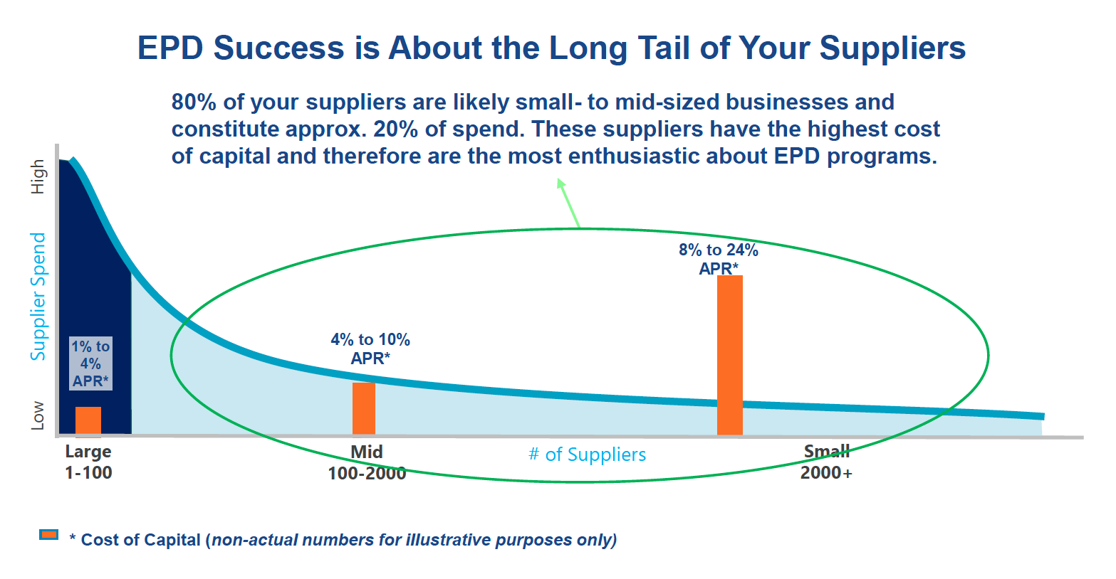 EPD Success is About the Long Tail of Your Suppliers