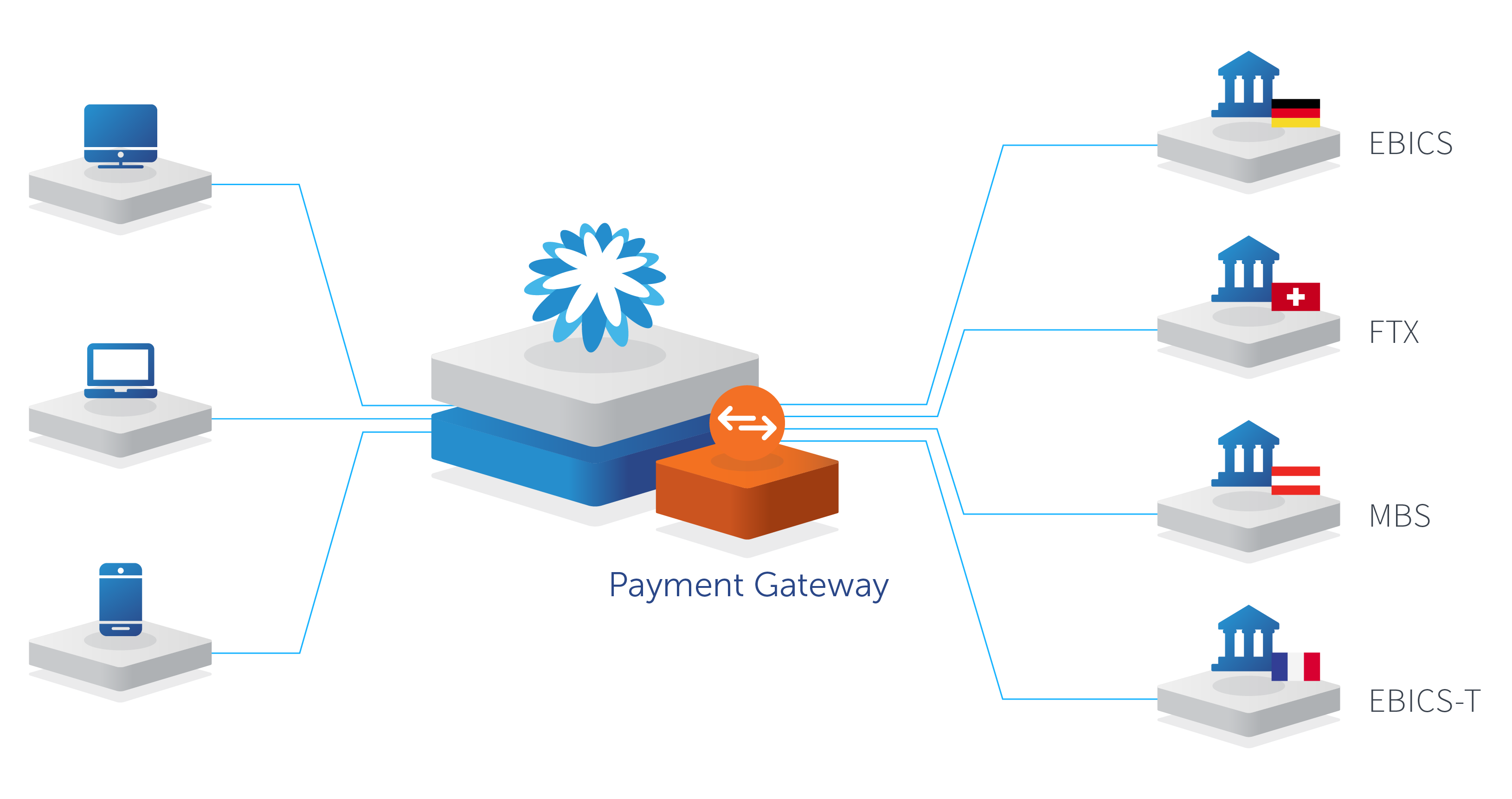 Payments Livecicle overview
