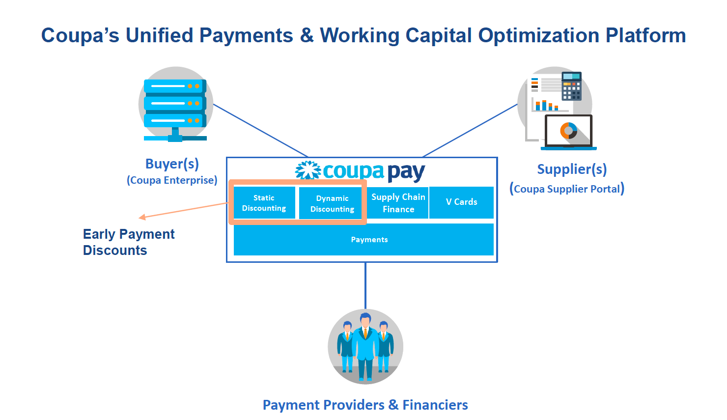 Coupa's Unified Payments & Working Capital Optimization Platform