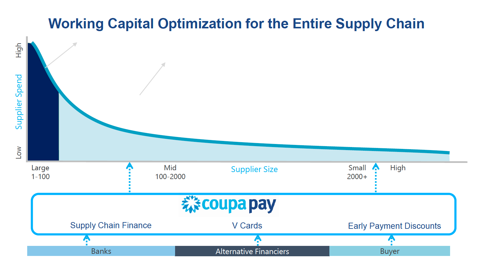 Working Capital Optimization for the Entire Supply Chain