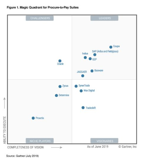 2019 Gartner Magic Quadrant names Coupa a Leader