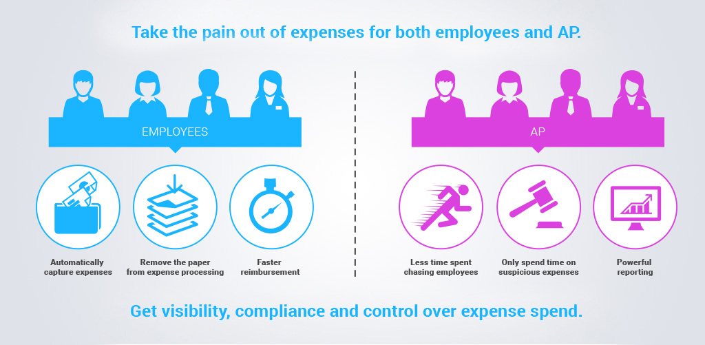 Expense Management Software Automated Business Expense