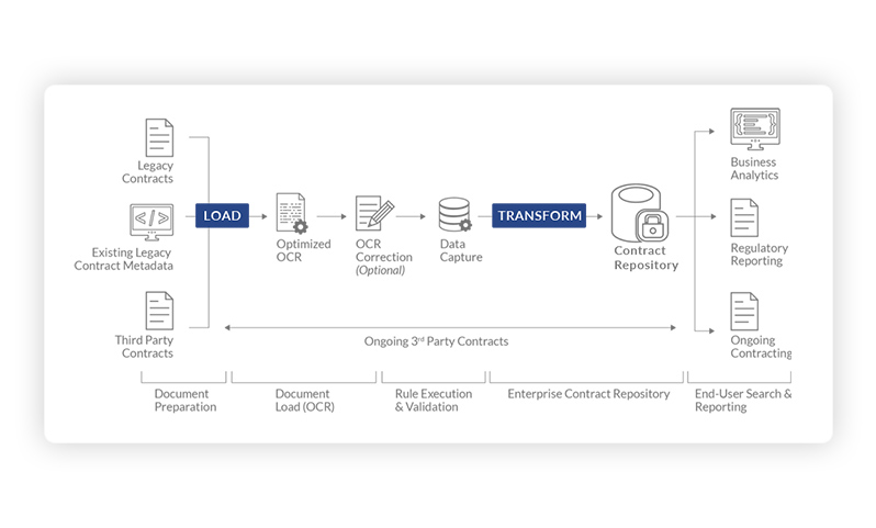 Contract Lifecycle Management Software Tools | CLM Software