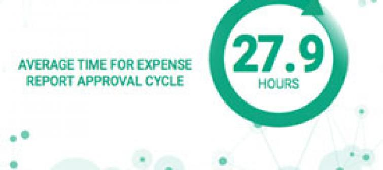 Average time for expense report approval cycle.
