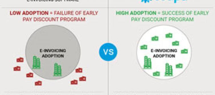 Chart showing the differences between low adoption and high adoption of e-invoicing.