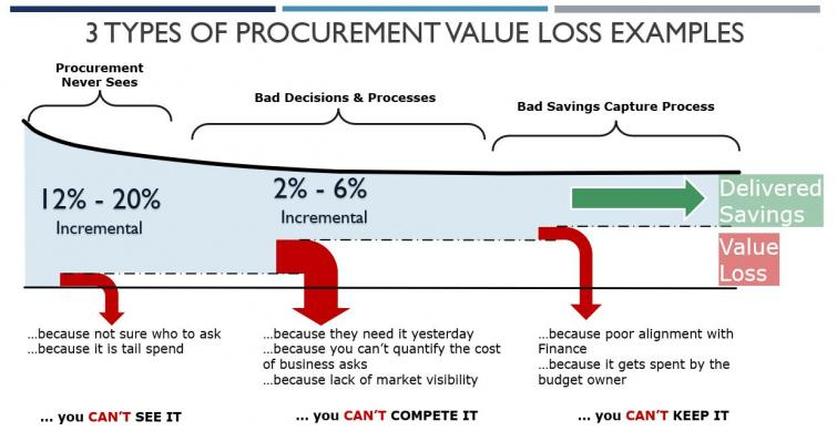 3 Types of Procurement Value Loss Examples
