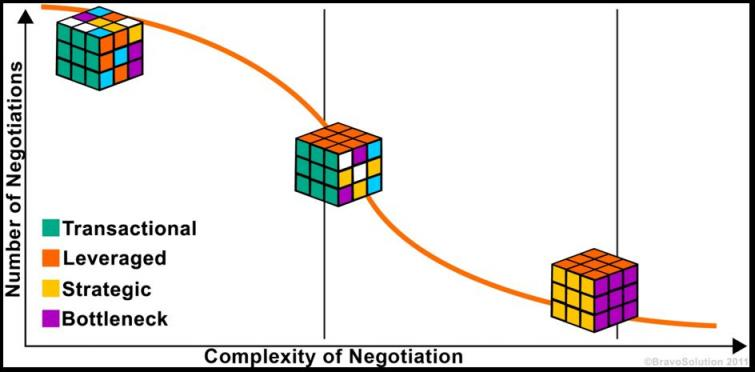 Number of Negotiations by Complexity of Negotiation