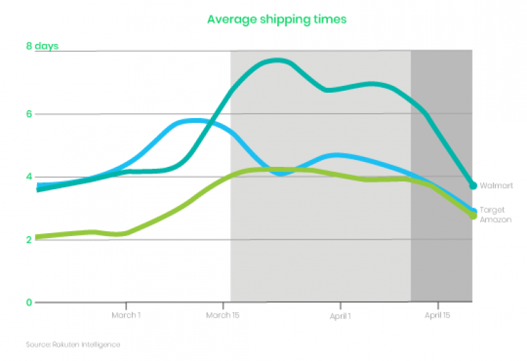 Graph of average shipping times