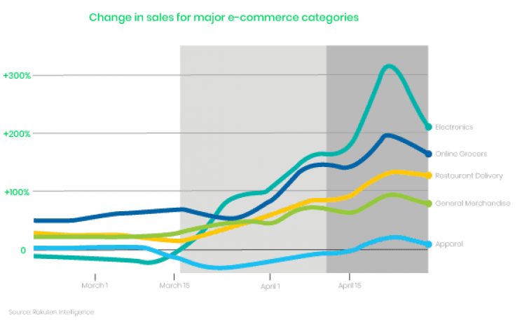 Graph of change in sales for major e-commerce categories