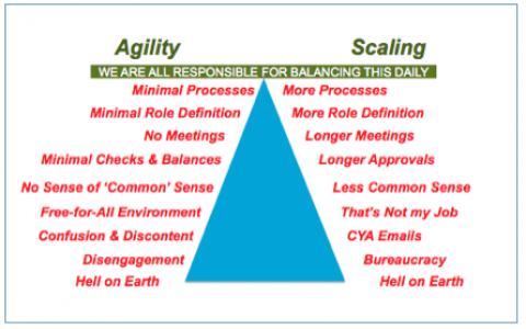 Triangle diagram explaining agility and energy.