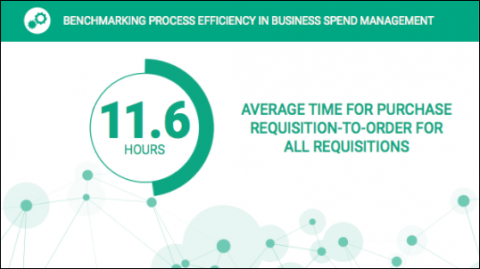 Benchmarking Process Efficiency in Business Spend Management Data