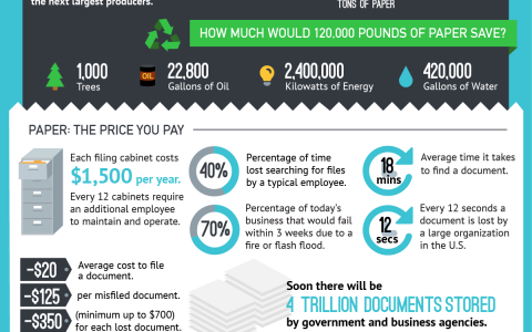 The high cost of paper processing