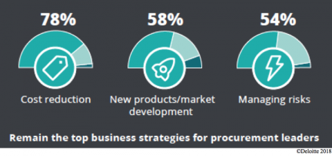 Percentages of Business Strategies for Procurement Leaders