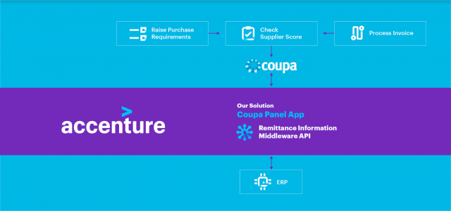 accenture remittance information for coupa