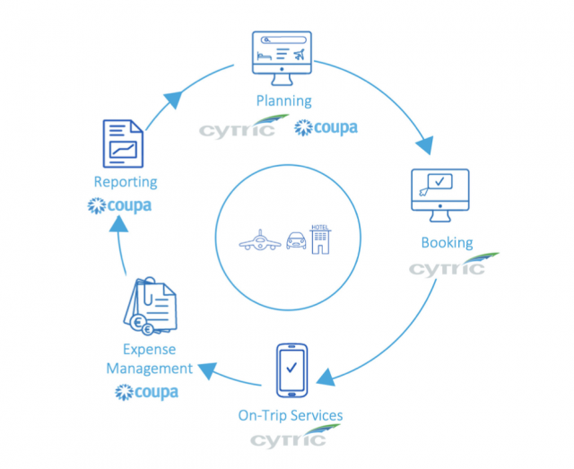 amadeus cytric travel for coupa
