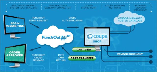 punchout2go for buyers storefront for coupa