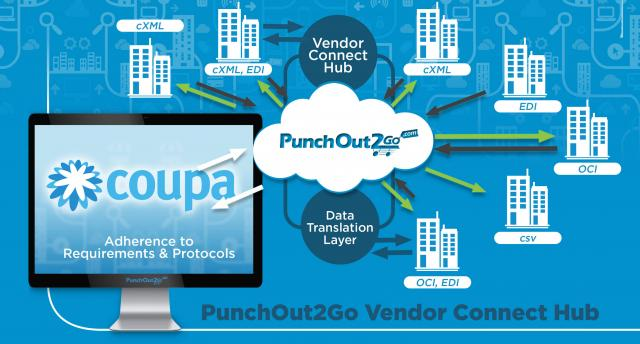 punchout2go for buyers vendor connect hub for coupa