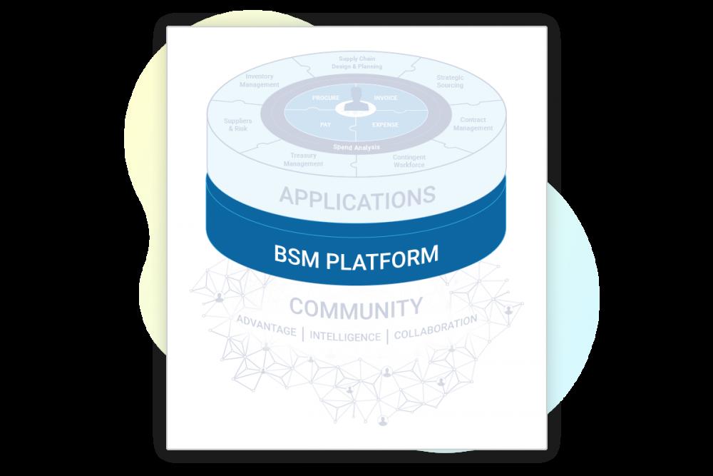 Get Insights Across BSM