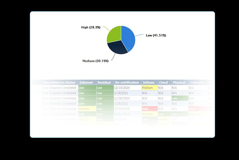Compliance Across Risk Domains